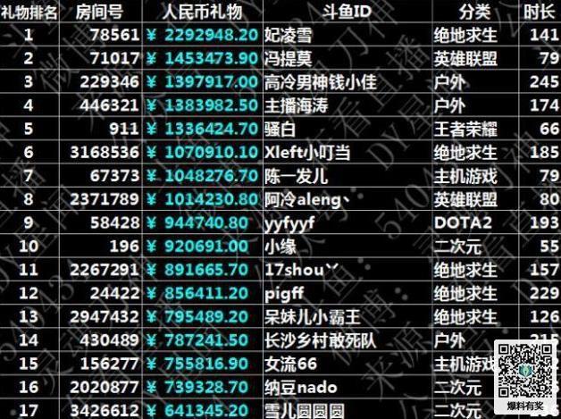 斗鱼主播收入排名排名   这里的每一位直播收入都在七位数以上