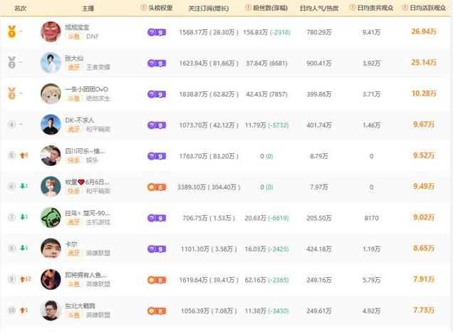 全直播平台2020年5月人气主播TOP10排行榜单  不出意外旭日宝宝又是第一