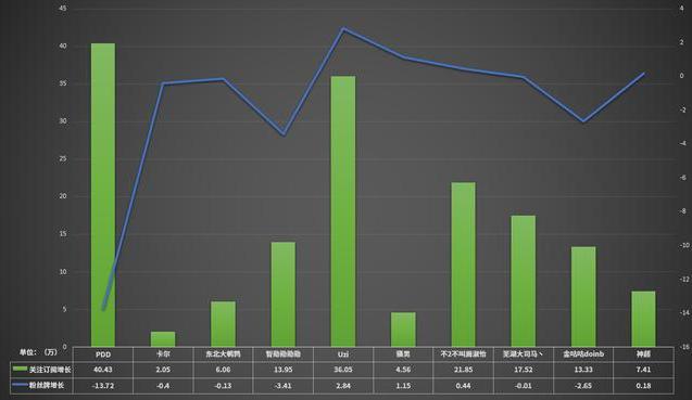 全网英雄联盟六月主播人气排行榜公布   PDD再一次回到了榜首
