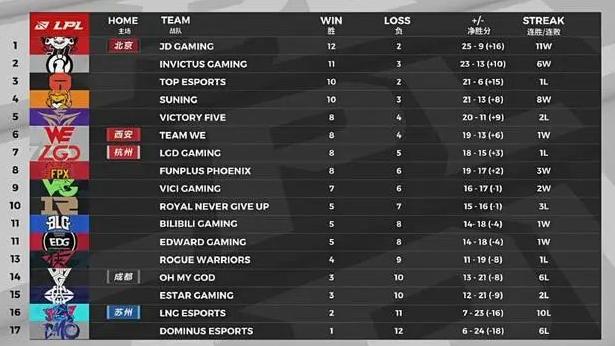 LPL夏季赛FPX赢下生死战    济季后赛的八支队伍已经基本确定了
