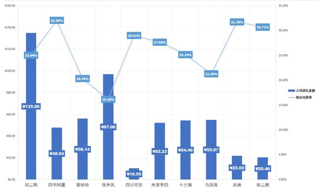 快手各大主播五月收入排行榜   十个主播收入综合接近一亿元