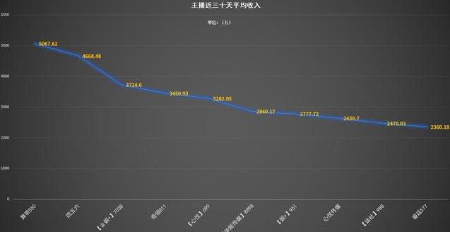 YY直播平台主播六月份主播收入排行榜 最高的竟然是阿哲