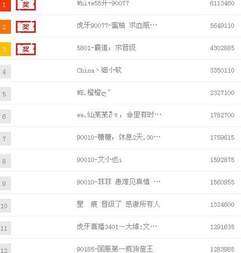 目前为止YY消费榜土豪排名  第一名的是全歪歪消费第一的宝哥