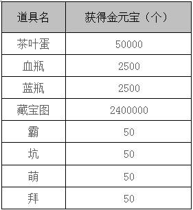 TY游戏直播分成政策调整公告    金元宝是YY游戏直播社区通用货币