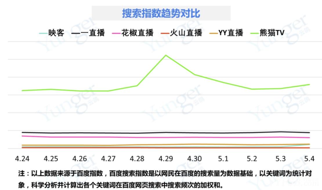 网络直播平台市场监测分析报告   火山直播已降至最后一名